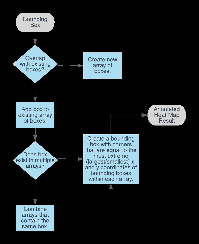 Flow Chart of Heat Map Algorithm